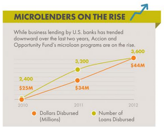 Microlender Loans and Dollar Dispersed